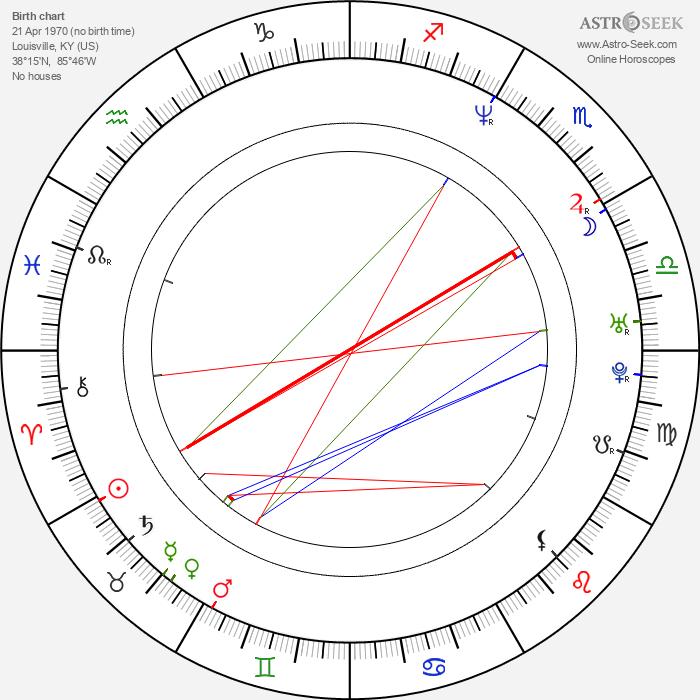 Rob Riggle - Astrology Natal Birth Chart