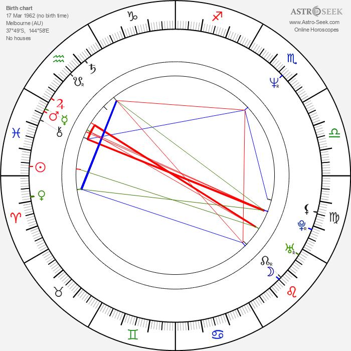 Rob Sitch - Astrology Natal Birth Chart