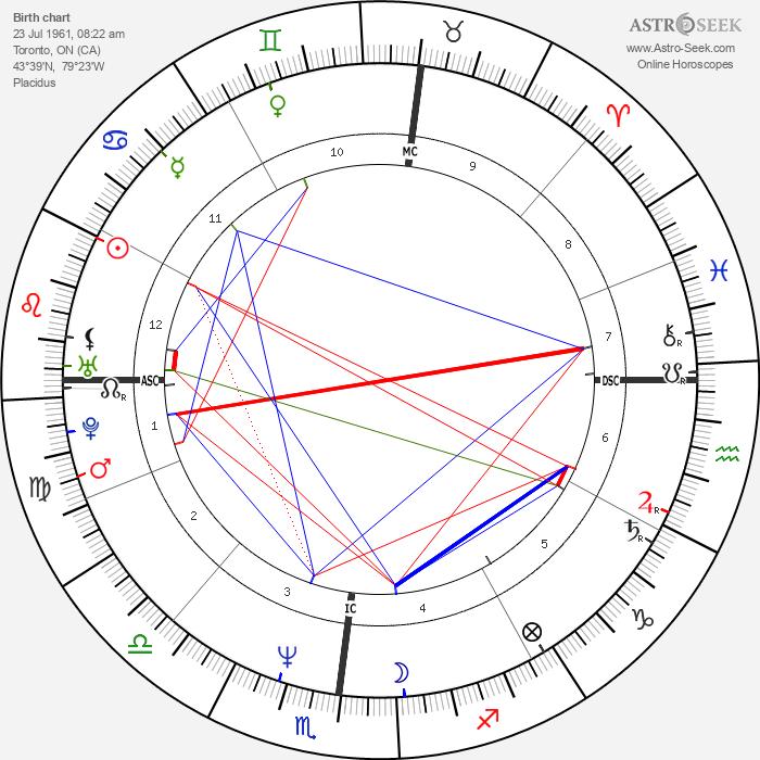 Rob Stewart - Astrology Natal Birth Chart