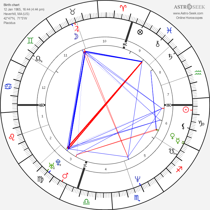Rob Zombie - Astrology Natal Birth Chart