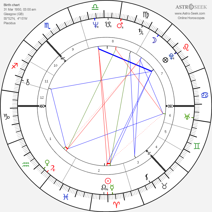 Robbie Coltrane - Astrology Natal Birth Chart