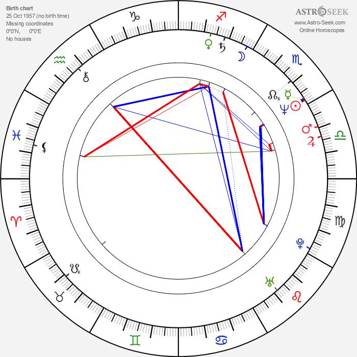 Robbie McIntosh - Astrology Natal Birth Chart