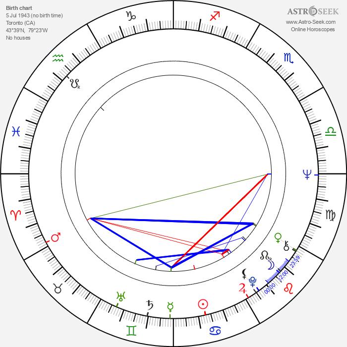 Robbie Robertson - Astrology Natal Birth Chart