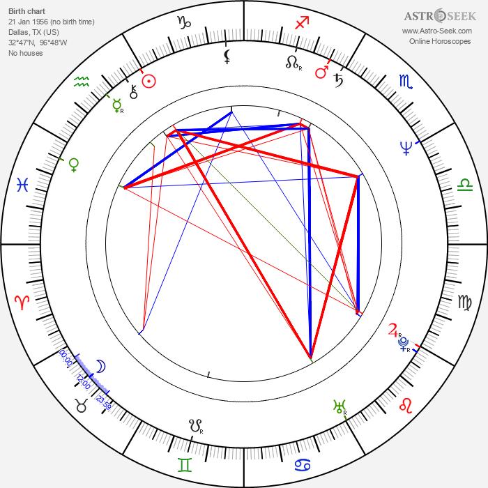 Robby Benson - Astrology Natal Birth Chart