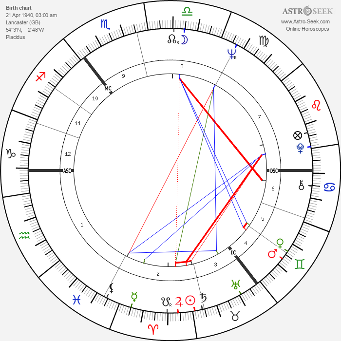 Robby Dale - Astrology Natal Birth Chart