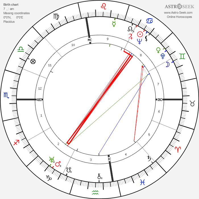 Robert A. Heinlein - Astrology Natal Birth Chart