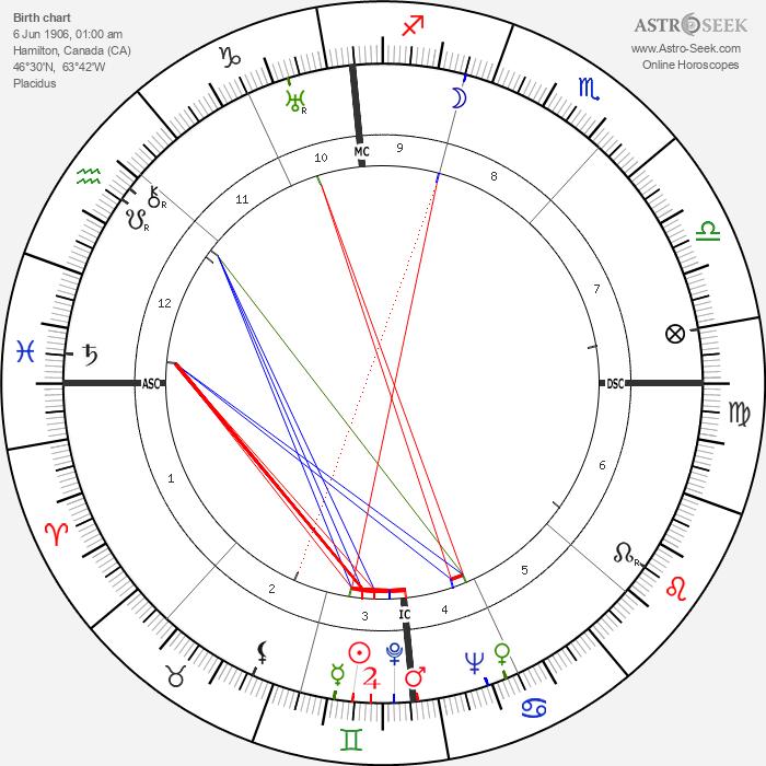 Robert A. Hughes - Astrology Natal Birth Chart