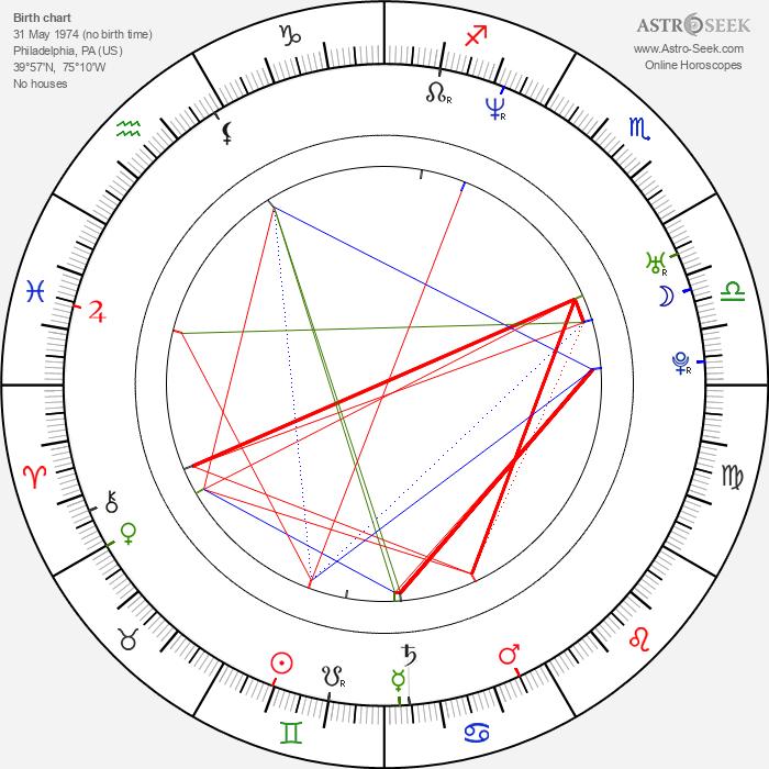 Robert A. Masciantonio - Astrology Natal Birth Chart