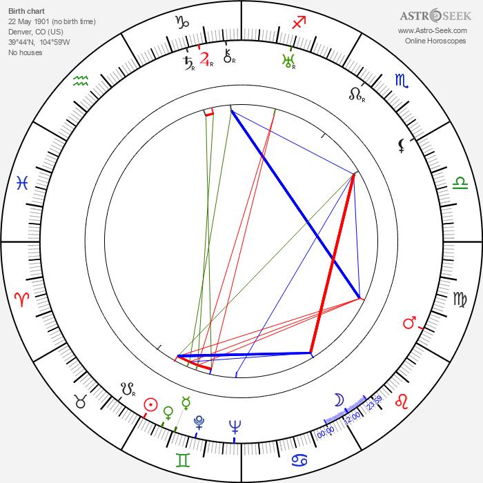 Robert A. McGowan - Astrology Natal Birth Chart