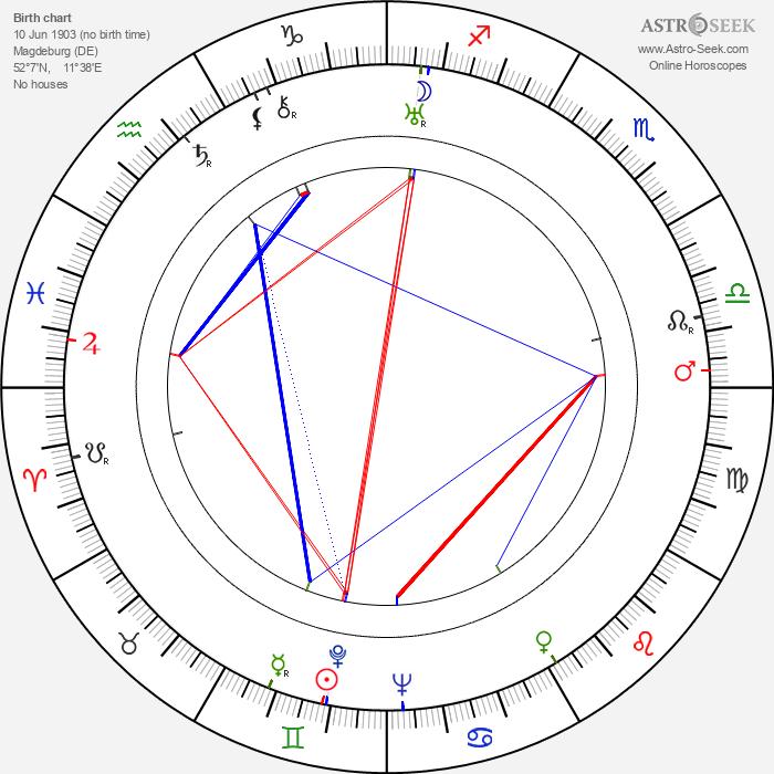 Robert A. Stemmle - Astrology Natal Birth Chart
