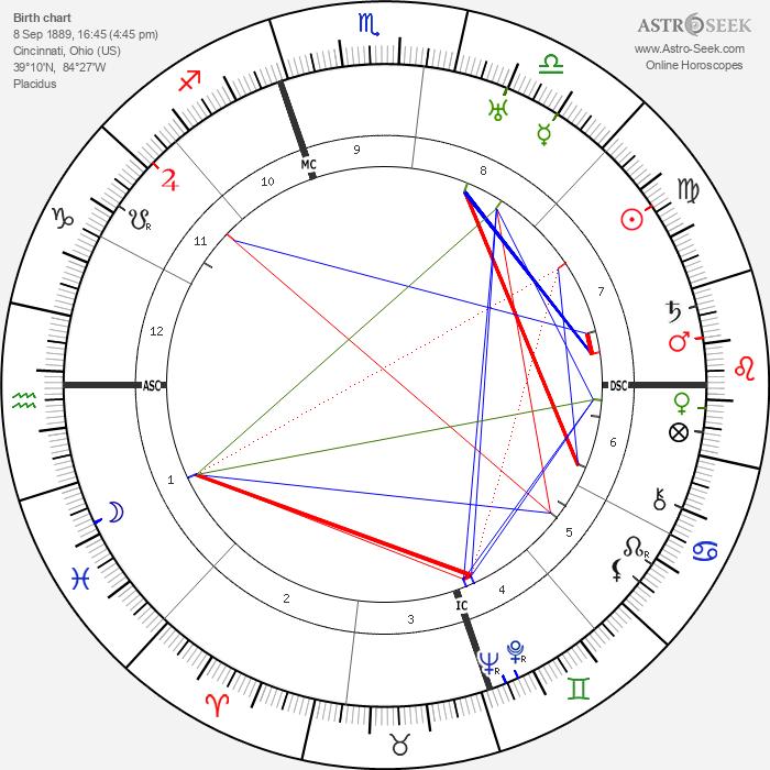 Robert A. Taft - Astrology Natal Birth Chart