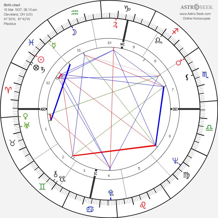 Robert Abel - Astrology Natal Birth Chart