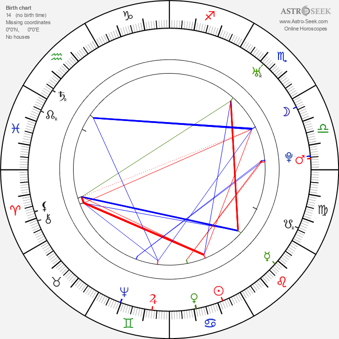 Robert Adam - Astrology Natal Birth Chart