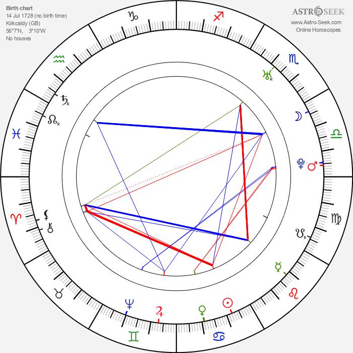 Robert Adam - Astrology Natal Birth Chart