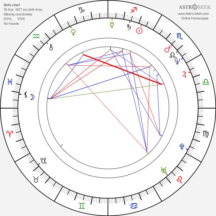 Robert Alan Beuth - Astrology Natal Birth Chart