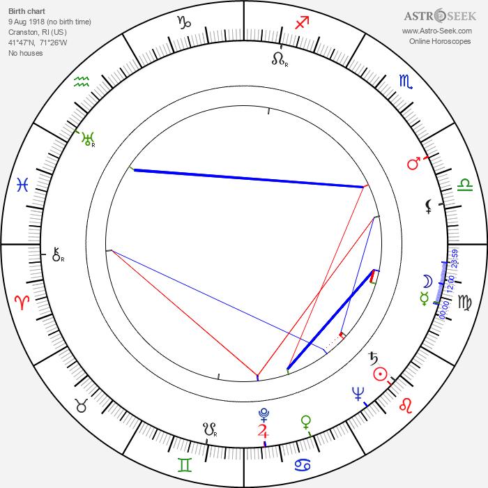 Robert Aldrich - Astrology Natal Birth Chart