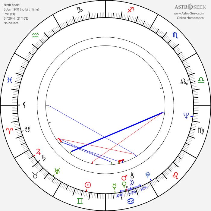 Robert Alfthan - Astrology Natal Birth Chart