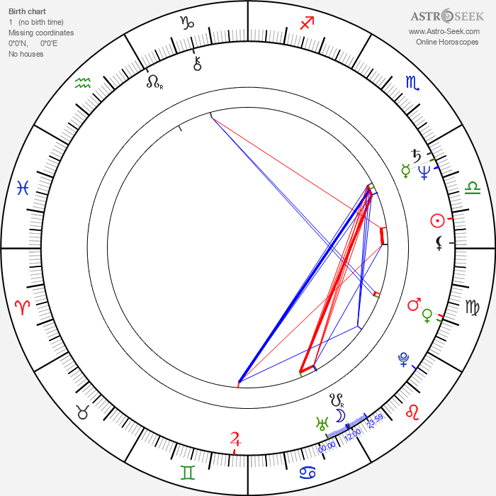 Robert Amico - Astrology Natal Birth Chart
