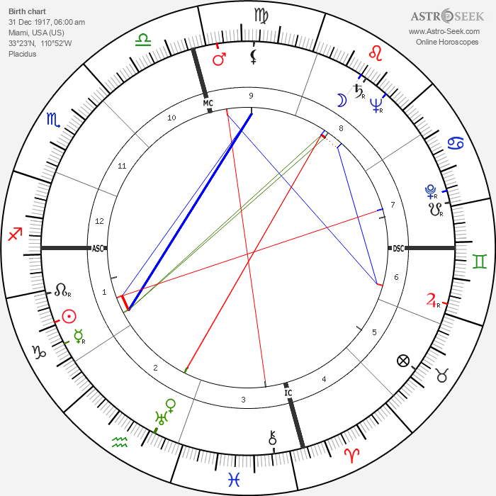 Robert Angus - Astrology Natal Birth Chart