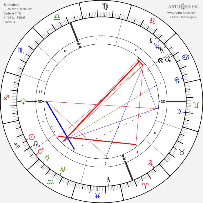 Robert Antelme - Astrology Natal Birth Chart