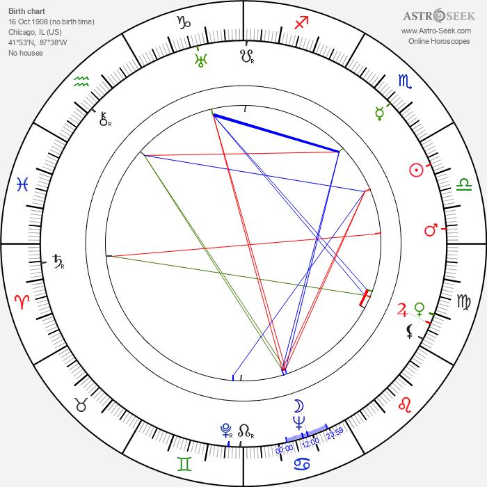 Robert Ardrey - Astrology Natal Birth Chart