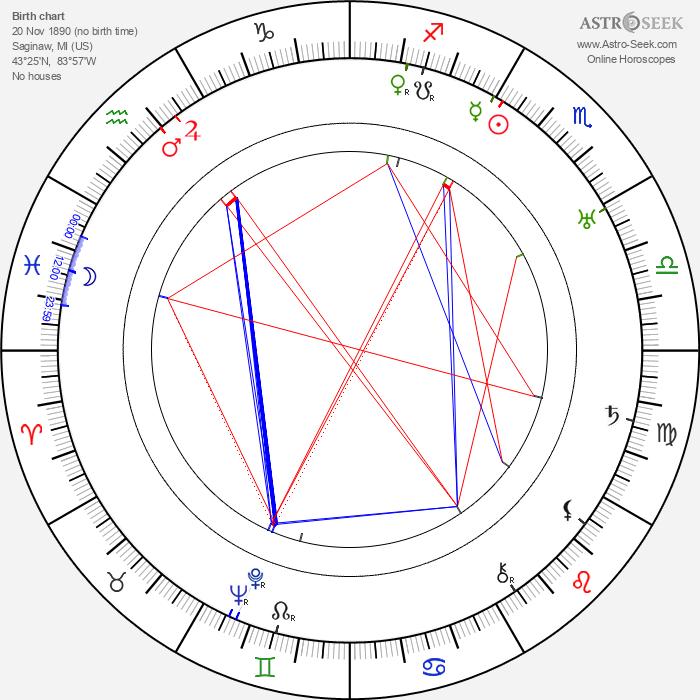 Robert Armstrong - Astrology Natal Birth Chart
