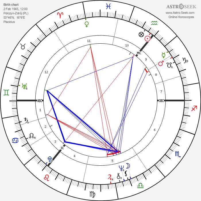 Robert Atzorn - Astrology Natal Birth Chart
