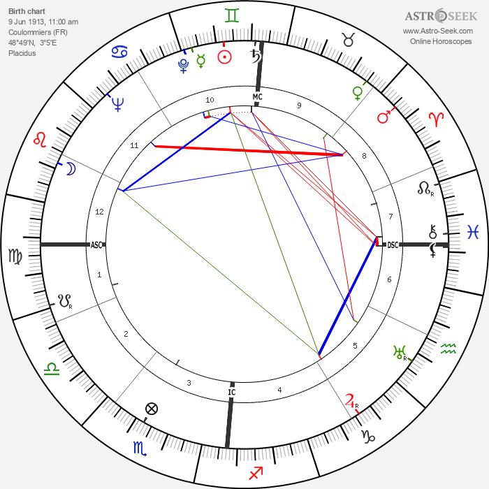 Robert Auzelle - Astrology Natal Birth Chart