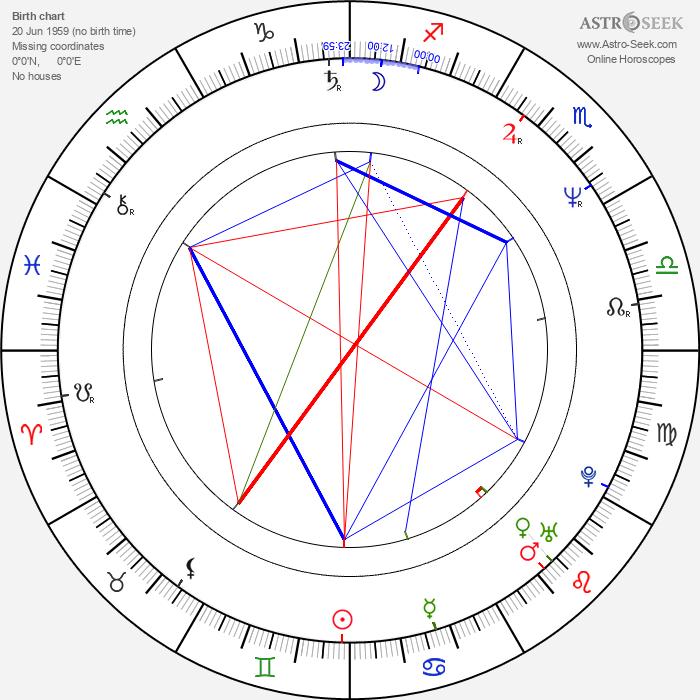 Robert B. Weide - Astrology Natal Birth Chart