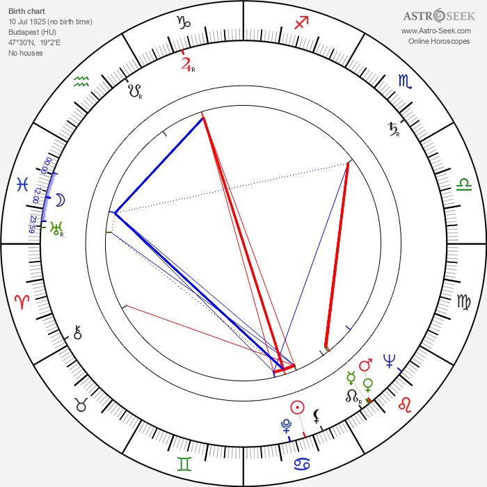 Róbert Bán - Astrology Natal Birth Chart