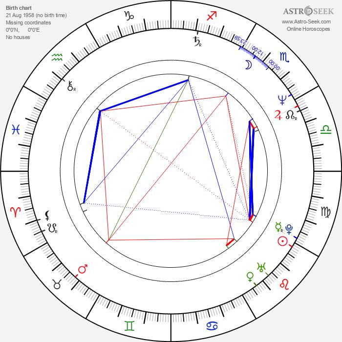 Robert Bárta - Astrology Natal Birth Chart