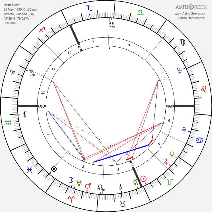 Robert Bateman - Astrology Natal Birth Chart