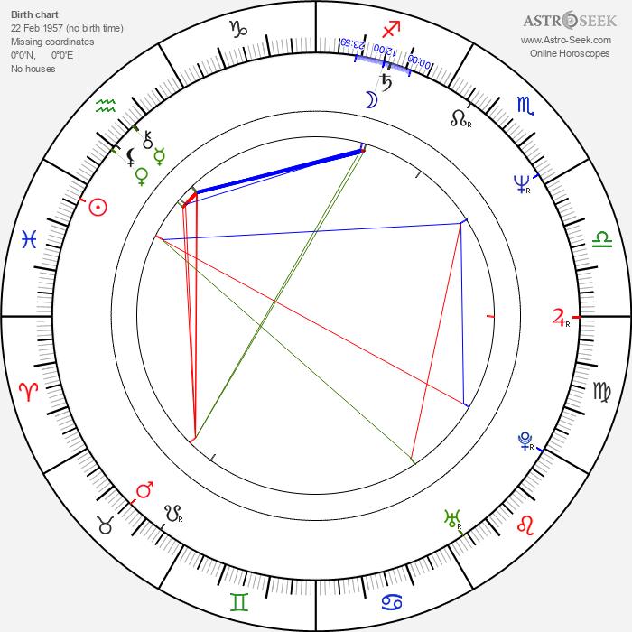 Robert Bathurst - Astrology Natal Birth Chart