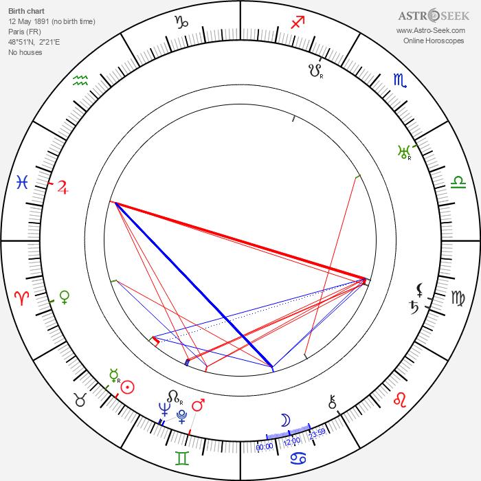 Robert Beaudoin - Astrology Natal Birth Chart