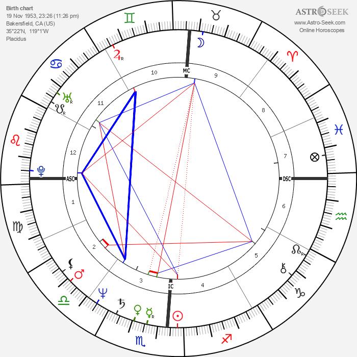 Robert Beltran - Astrology Natal Birth Chart