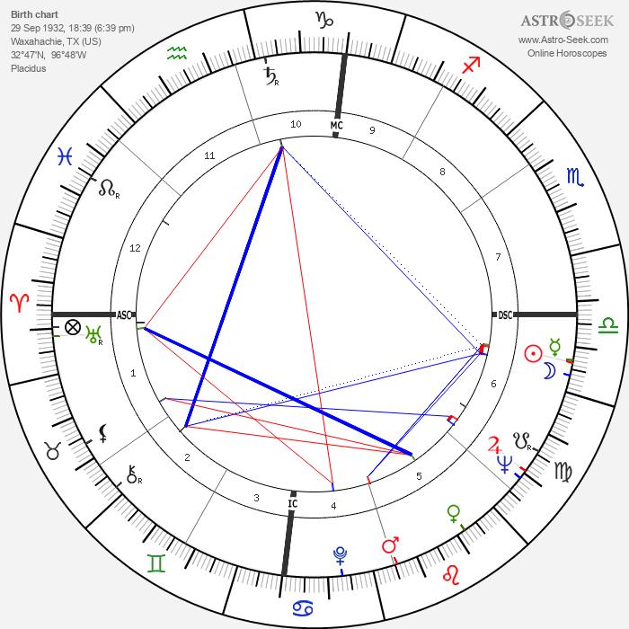 Robert Benton - Astrology Natal Birth Chart