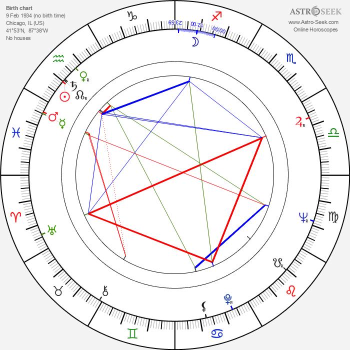 Robert Berger - Astrology Natal Birth Chart
