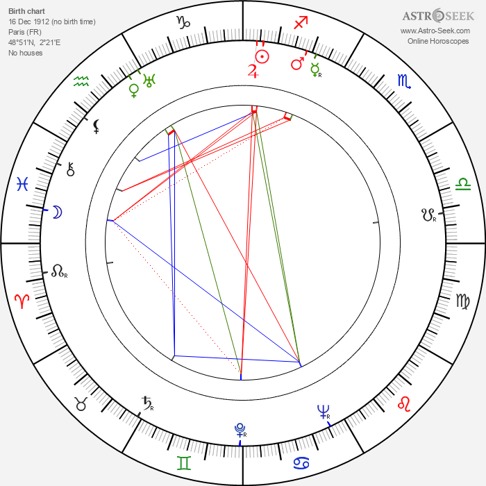 Robert Berri - Astrology Natal Birth Chart
