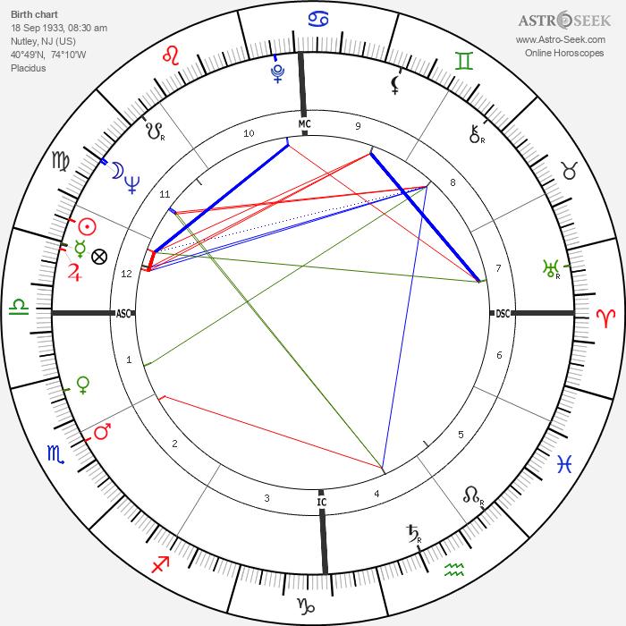 Robert Blake - Astrology Natal Birth Chart