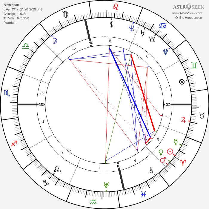 Robert Bloch - Astrology Natal Birth Chart