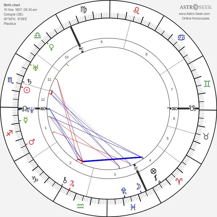 Robert Blum - Astrology Natal Birth Chart
