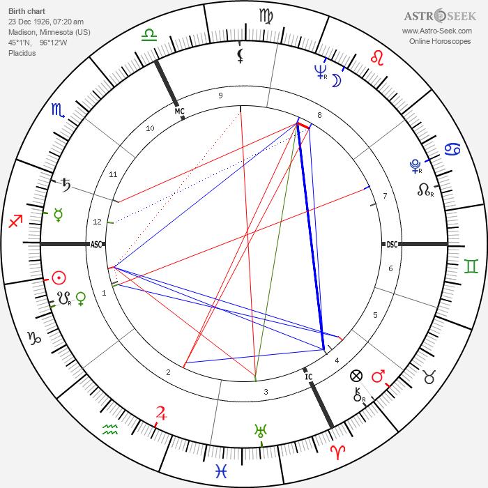 Robert Bly - Astrology Natal Birth Chart