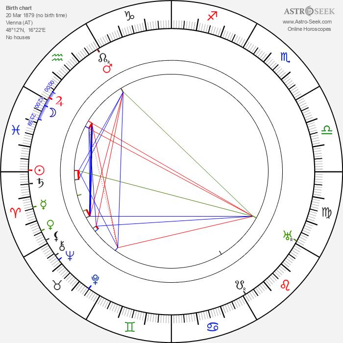Robert Bodansky - Astrology Natal Birth Chart