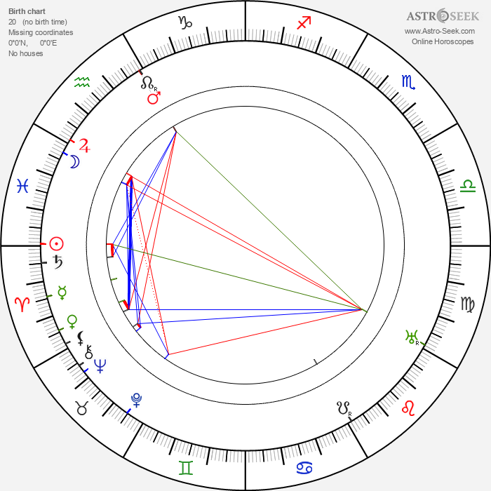 Robert Bodansky - Astrology Natal Birth Chart