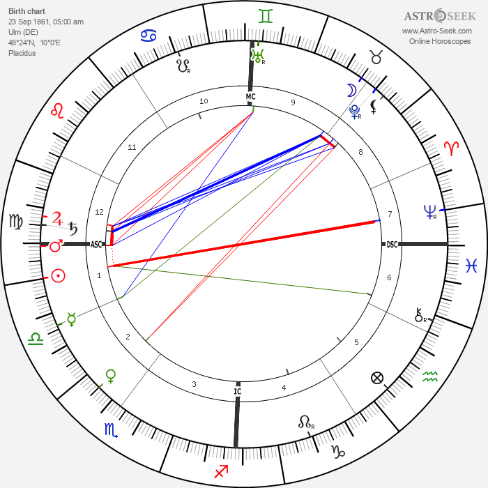 Robert Bosch - Astrology Natal Birth Chart