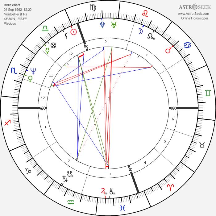 Robert Bouchet - Astrology Natal Birth Chart