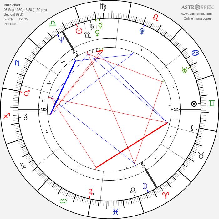 Robert Brannock Jones - Astrology Natal Birth Chart