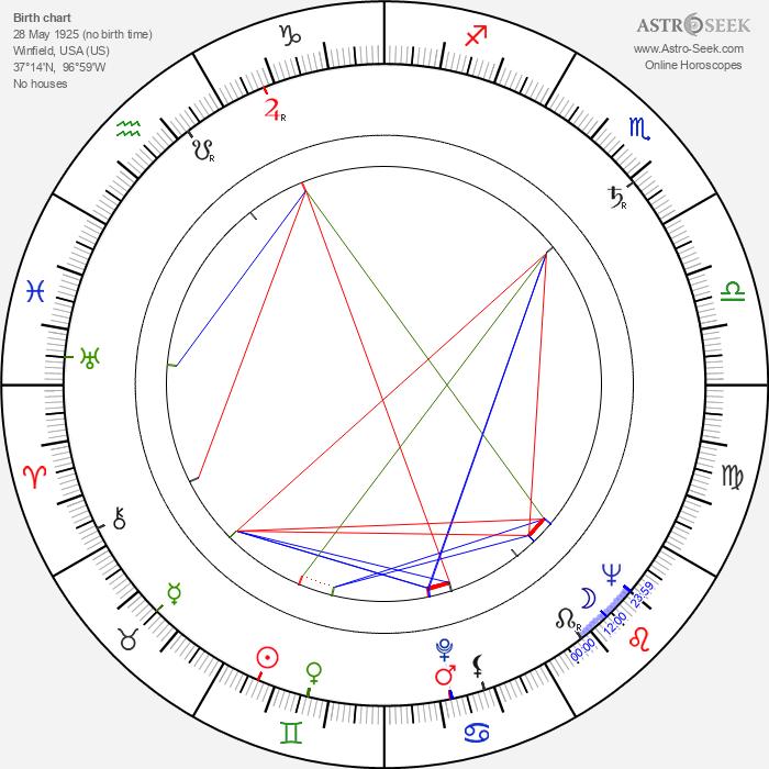 Robert Brannum - Astrology Natal Birth Chart