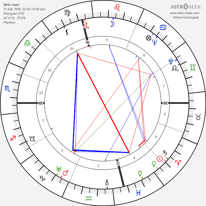 Robert Brasillach - Astrology Natal Birth Chart