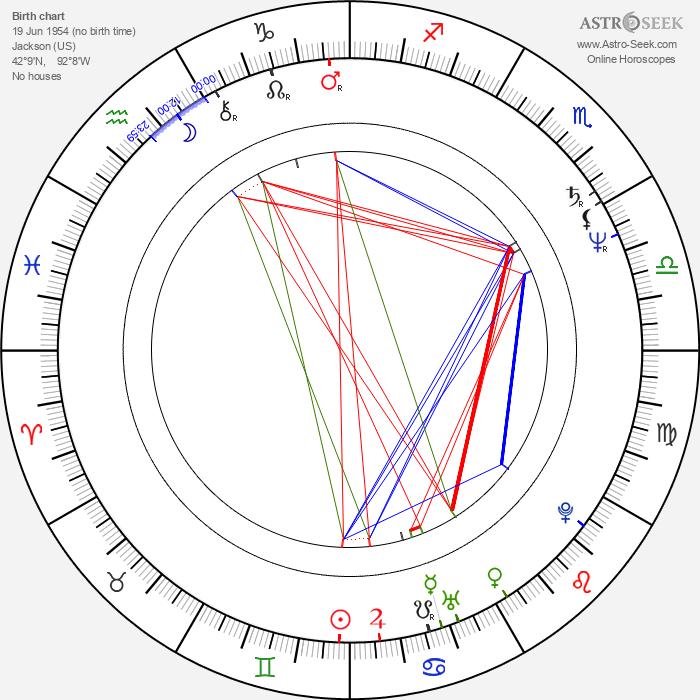 Robert Briscoe Evans - Astrology Natal Birth Chart